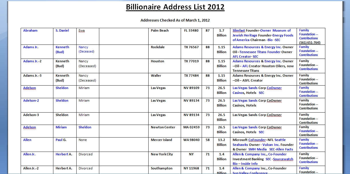 billionaire millionaire and ceo home addresses mailing lists